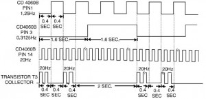 Telephone Ringtone Generator frequency