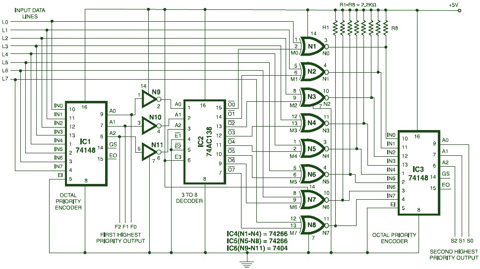Hierachical Priority Encoder circuit