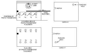 Cardlock System Security Design